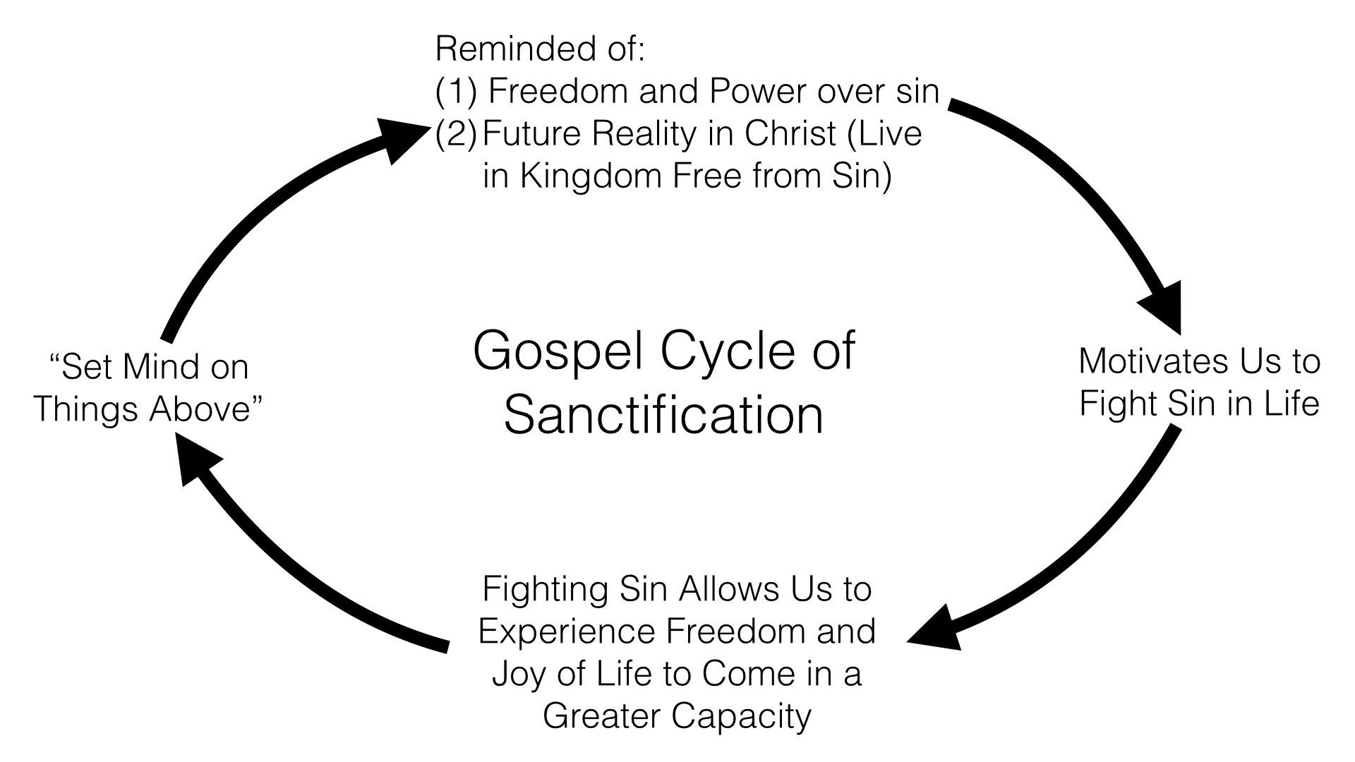 Gospel Cycle of Sanctification Graphic